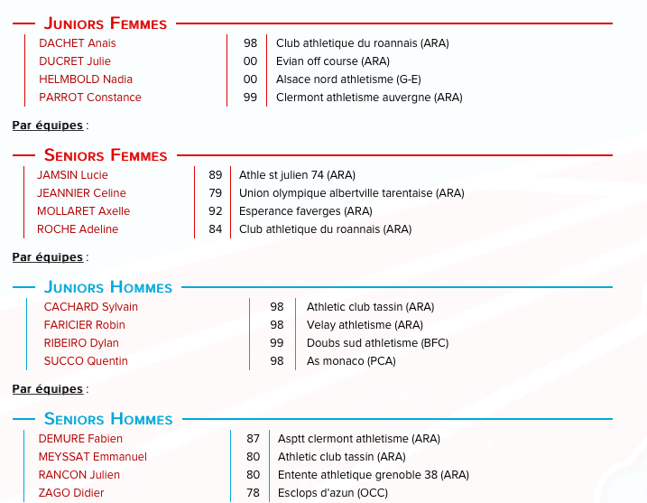 championnats d'europe de course de montagne
